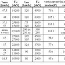Tehnični podatki lokomotiv